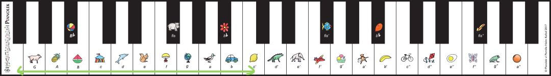 Tangentremsa Piano noter med bokstaever